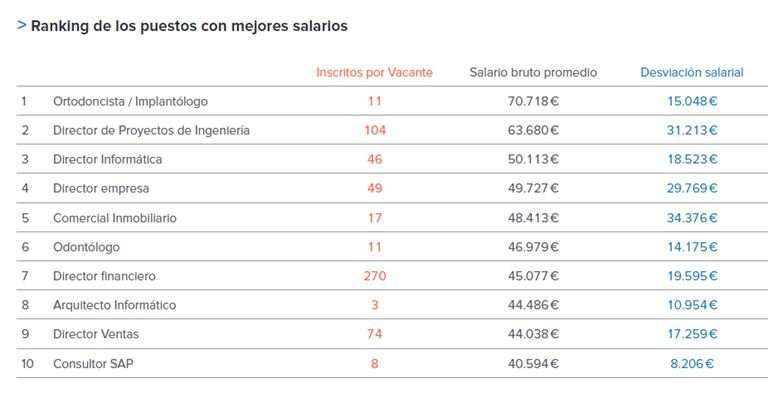 Ste es el ranking de los puestos mejor pagados en espa a - Mejores hornos del mercado ...