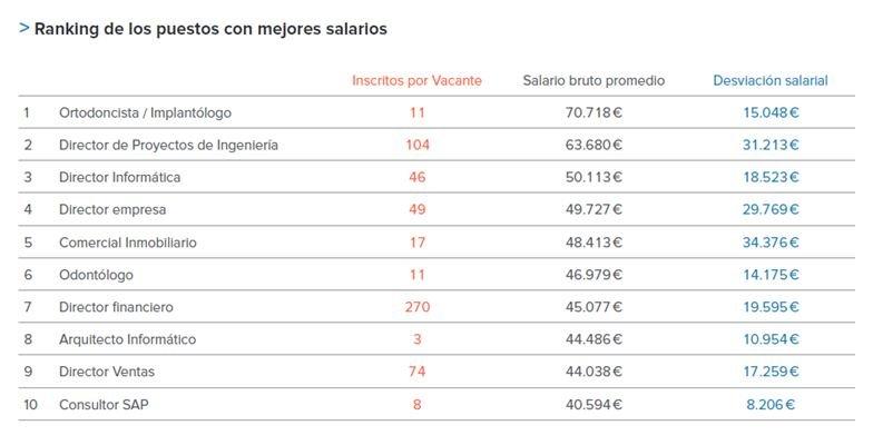 salarios-espana