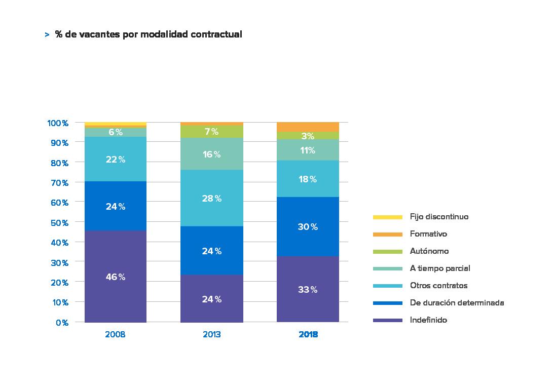 Informe Anual InfoJobs 2018