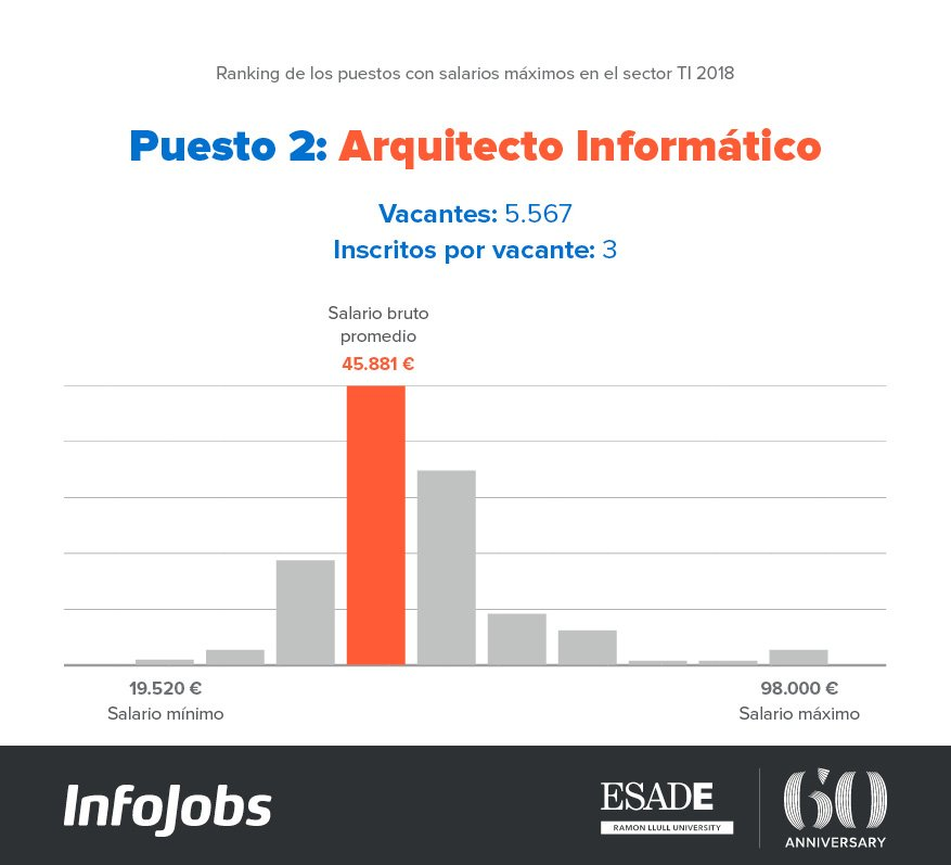 Arquitecto Informático IJ