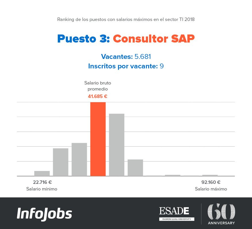 Consultor SAP InfoJobs