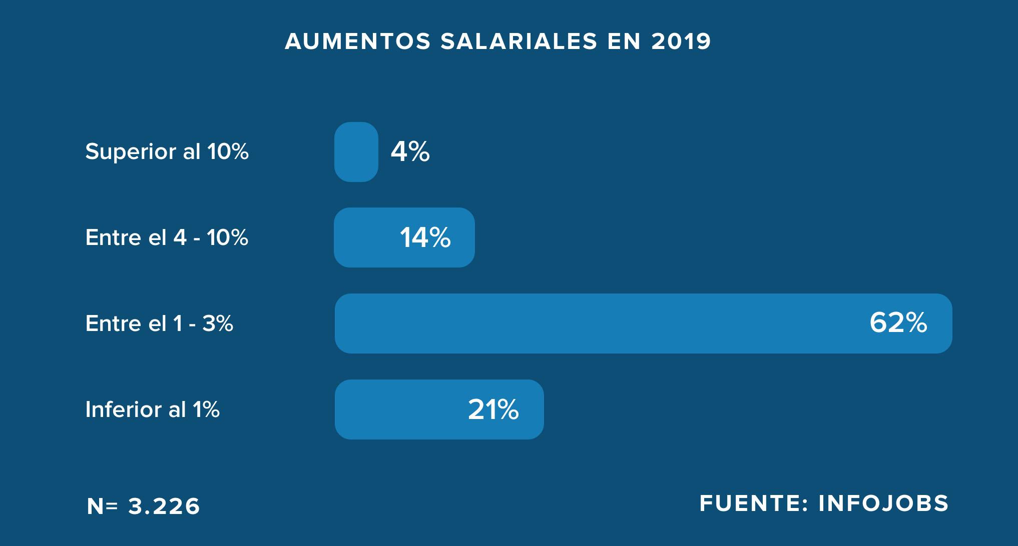 Aumento salarial 2019