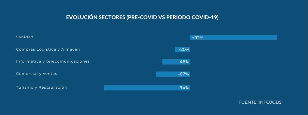 sectores empleo covid-19 InfoJobs